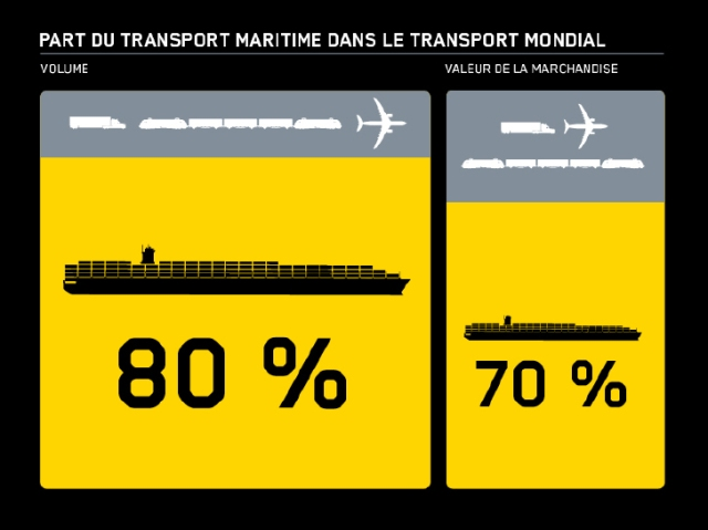 Data_volume_transport_maritime
